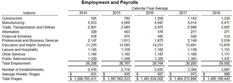 Employment and Payrolls
